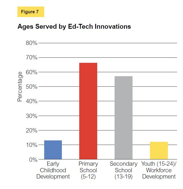 Ages served by ed-tech innovations