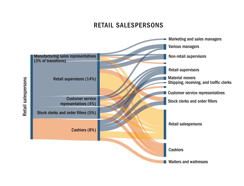 Retail salesperson Sankey