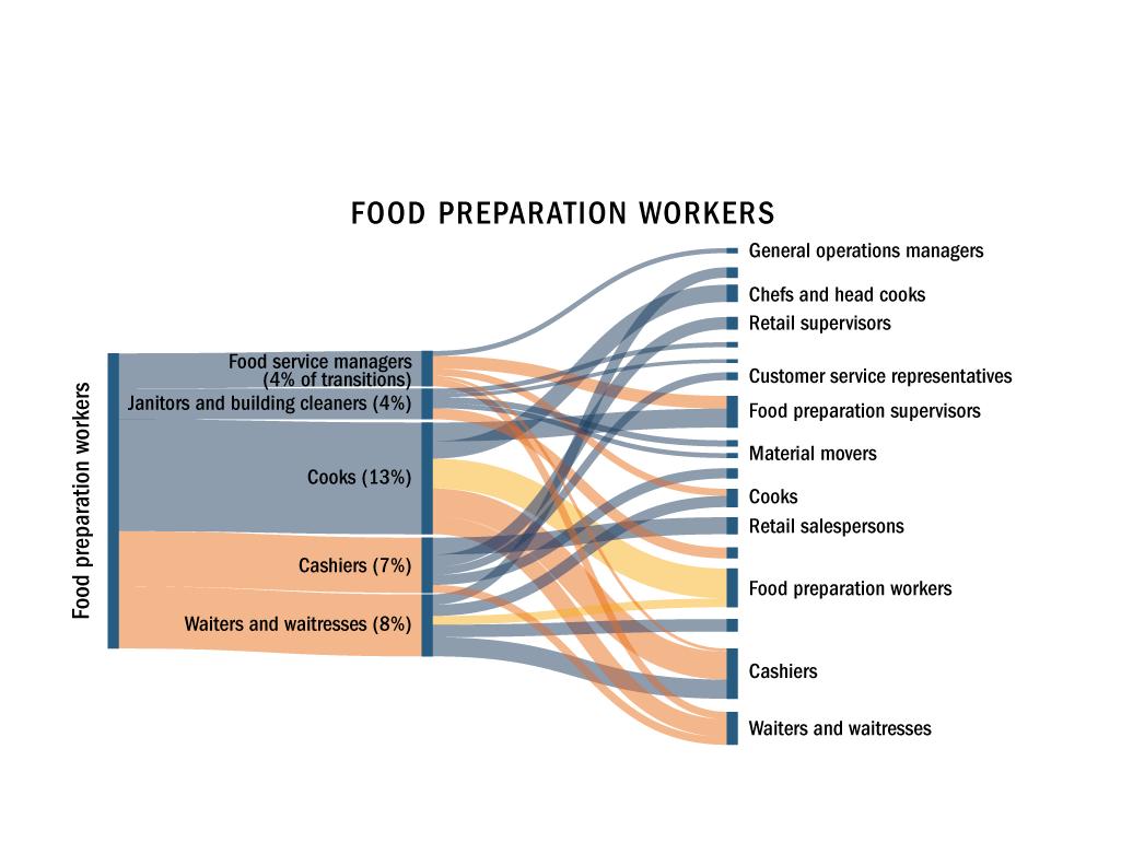 Food Sankey diagram