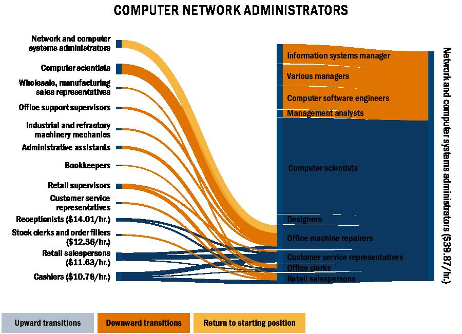Sankey chart: network and computer adminstrators