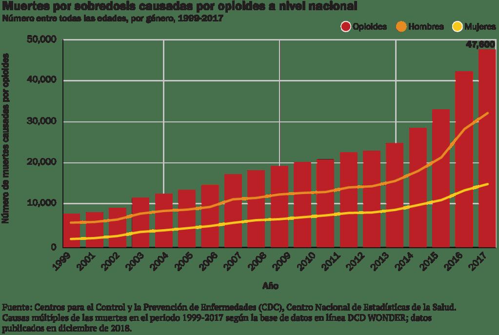 Muertes por sobredosis causadas por opioides a nivel nacional