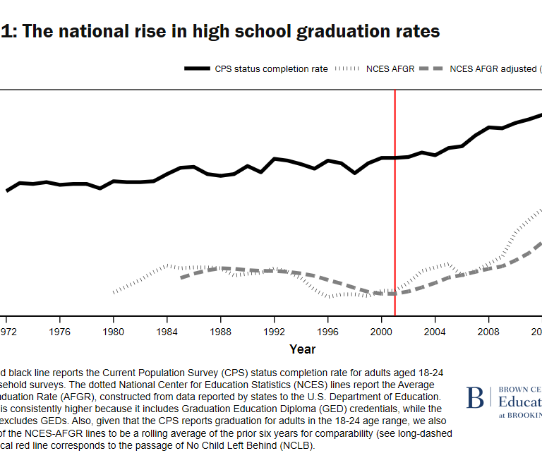 The national rise in high school graduation rates