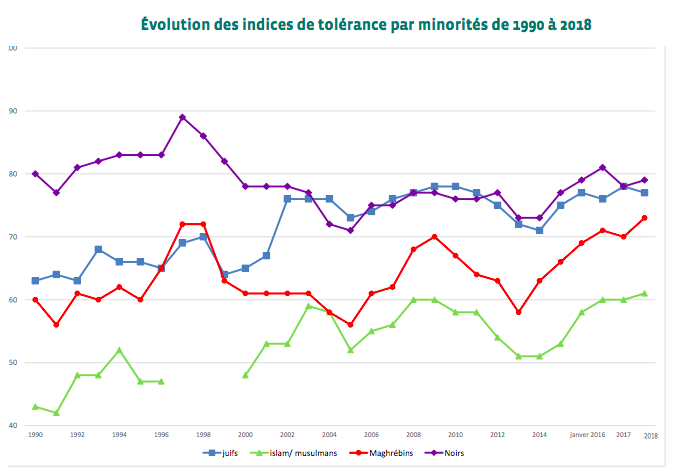 Évolution des indices de tolérance par minorités de 1990 à 2018