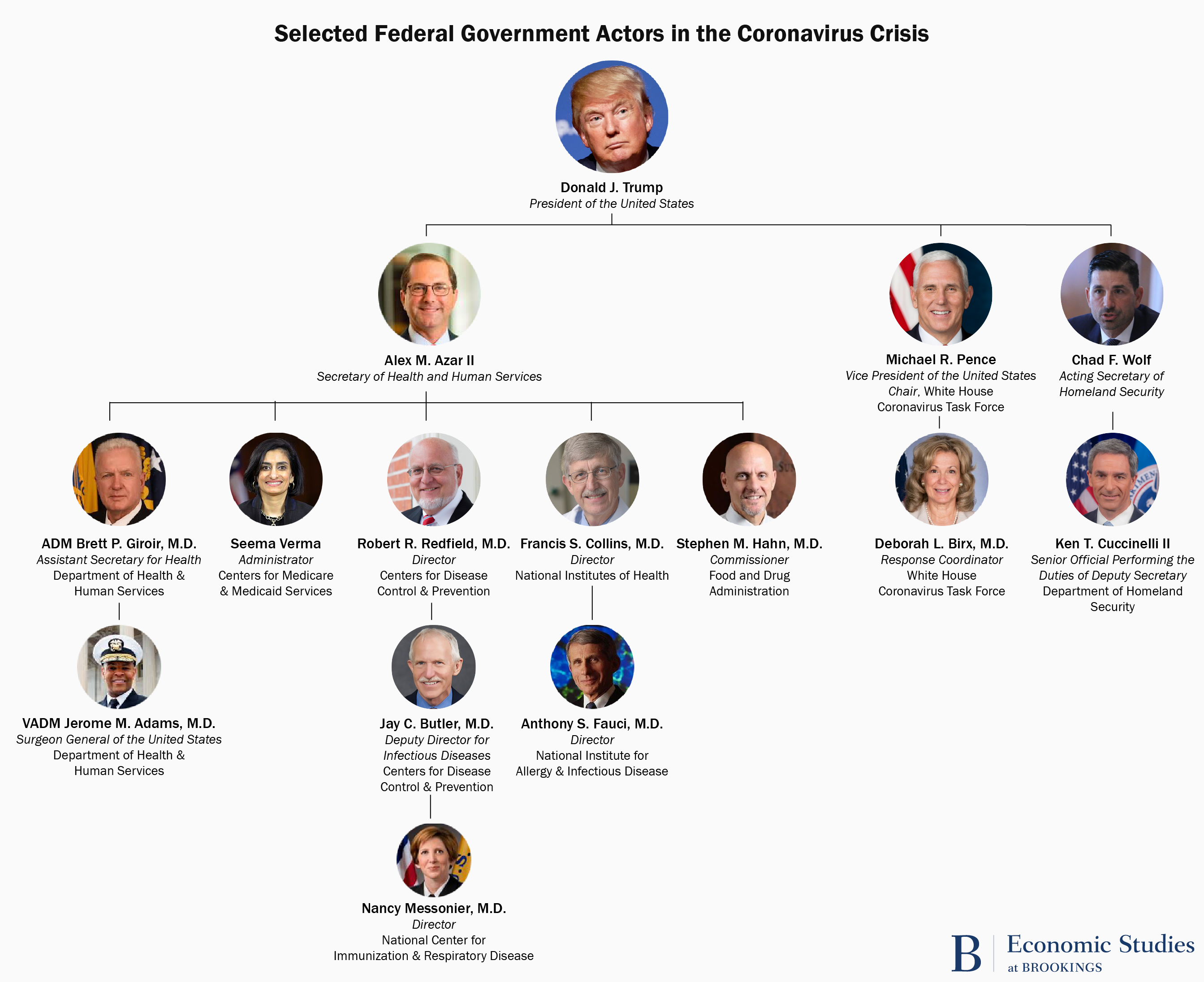 Selected federal government actors in the COVID19 crisis