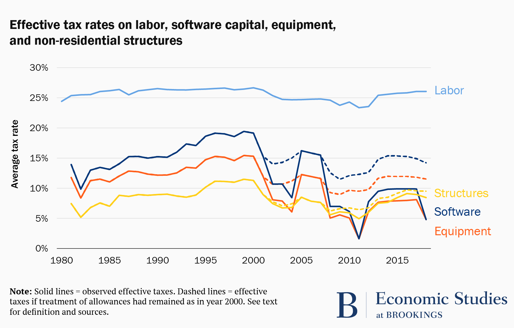 Effective tax rates for labor, capital, etc