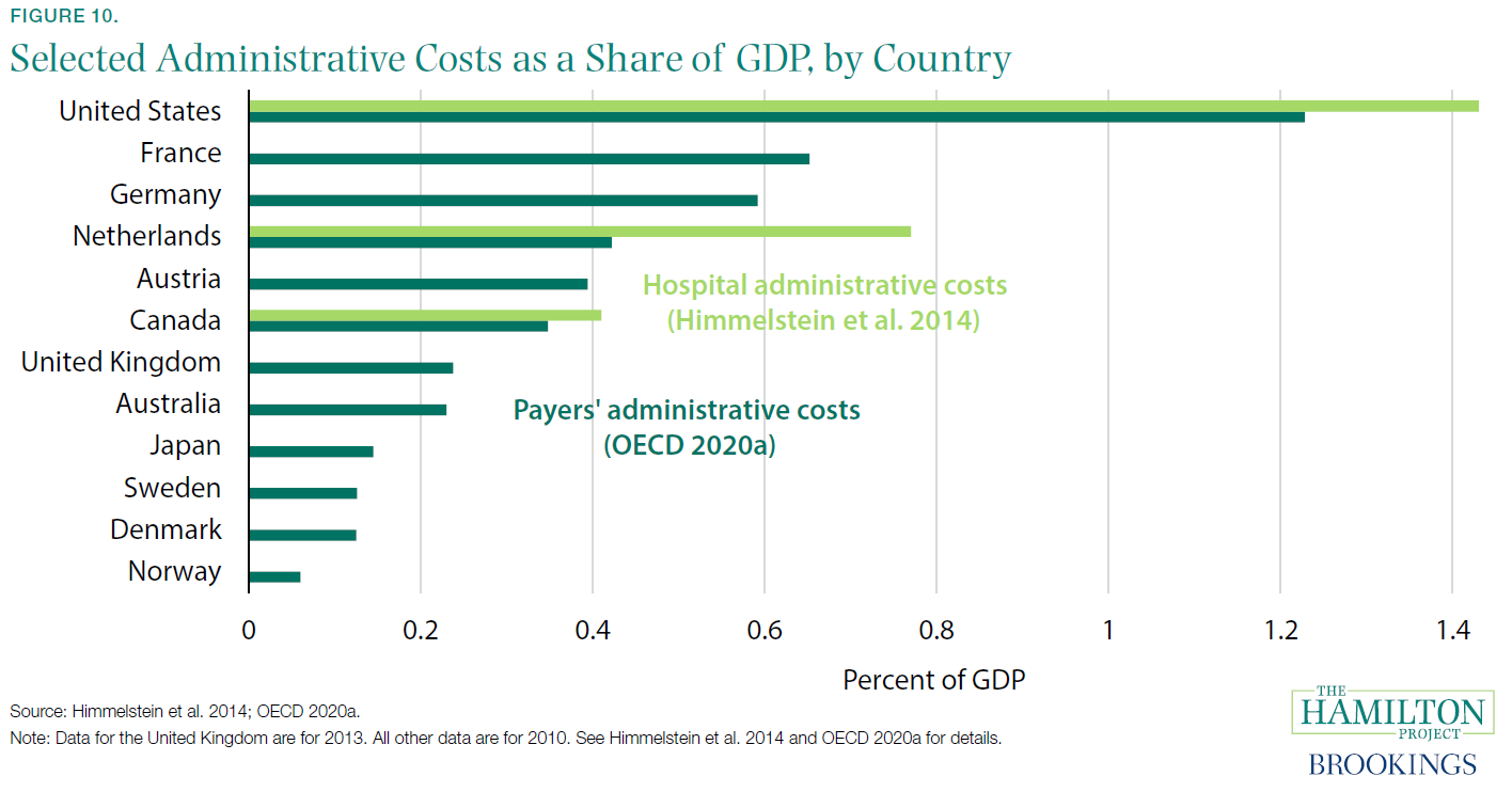 Figure 10. Selected Administrative Costs as a Share of GDP, by Country