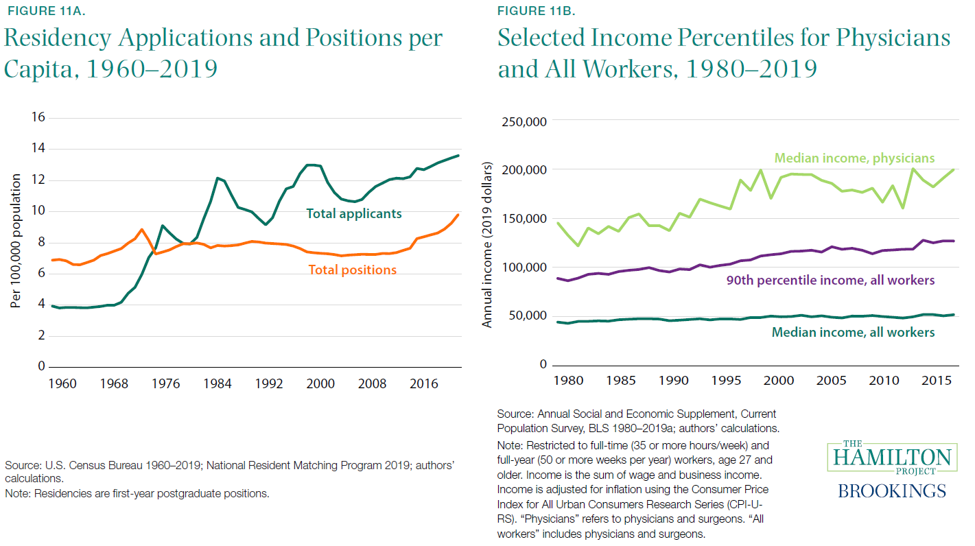 Figure 11A. Residency Applications and Positions per Capita, 1960-2019; Figure 11B. Selected INcome Percentiles for Physicians and All Workers, 1980-2019