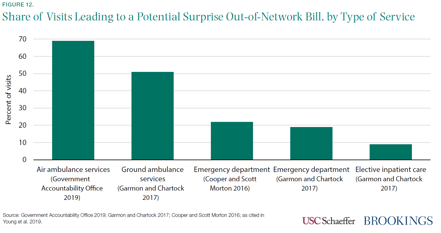 Figure 12. Share of Visits Leading to a Potential Surprise Out-of-Network Bill, by Type of Service