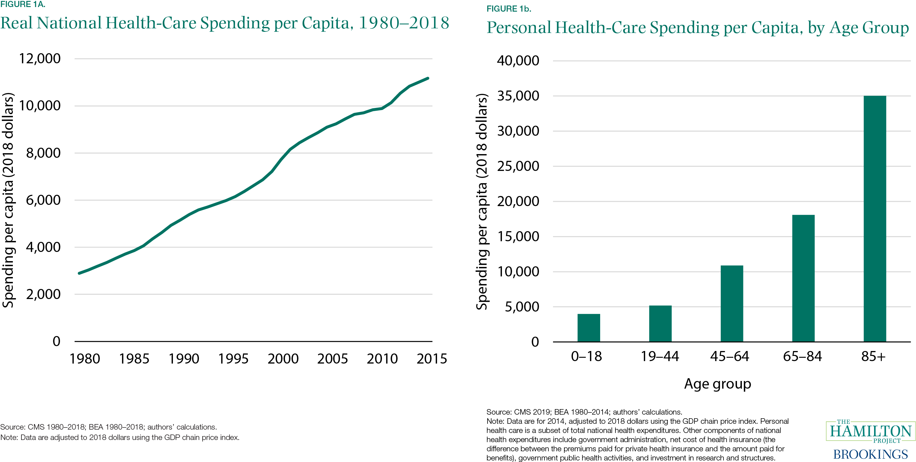 Figure 1A. Real National Health-Care Spending per Capita, 1980-2018; Figure 1B. Personal Health-Care Spending per Capita, by Age Group