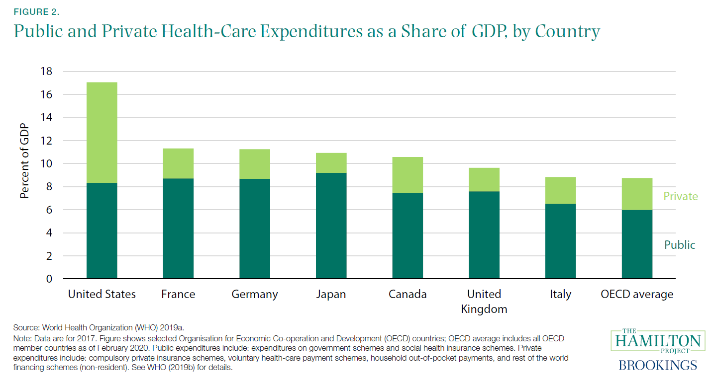 Figure 2. Public and private Health-Care Expenditures as a Share of GDP, by Country