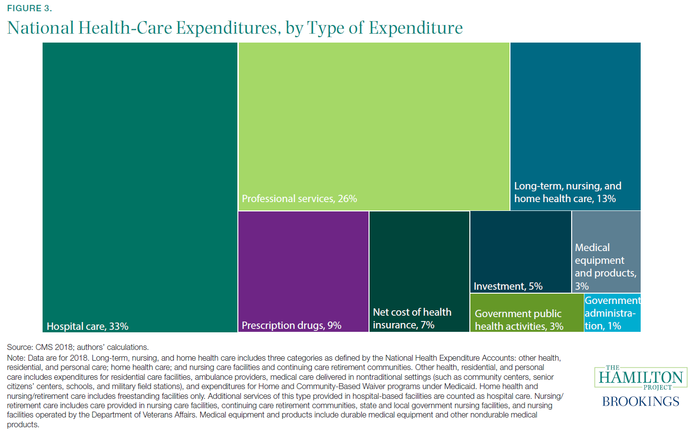 Figure 3. National Health-Care Expenditures, by Type of Expenditure