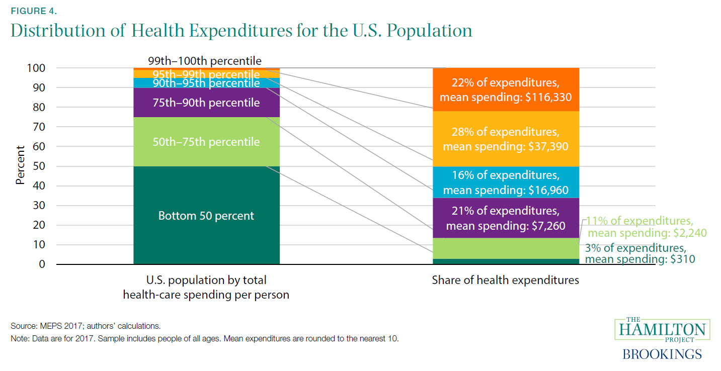 Figure 4. Distribution of Health Expenditures for the U.S. Population