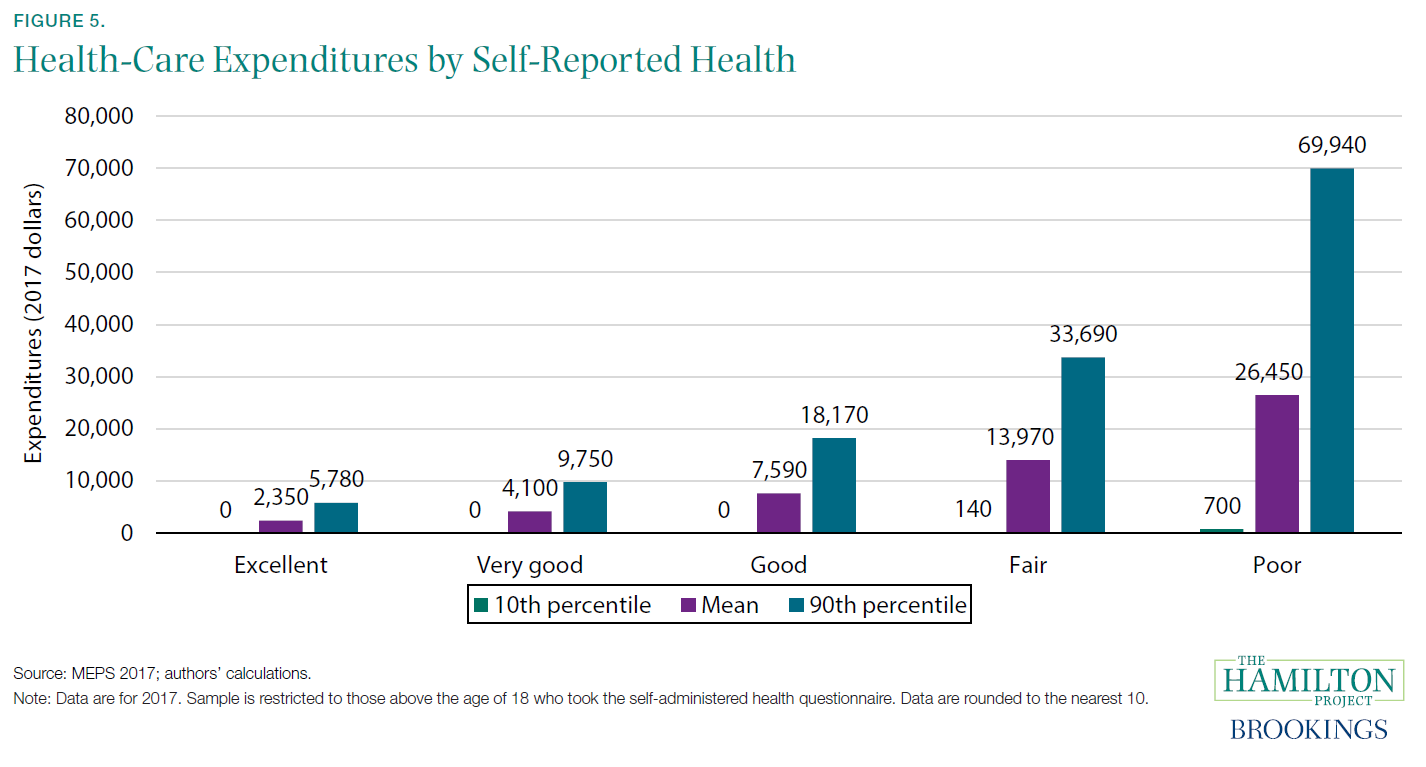 Figure 5. Health-Care Expenditures by Self-Reported Health