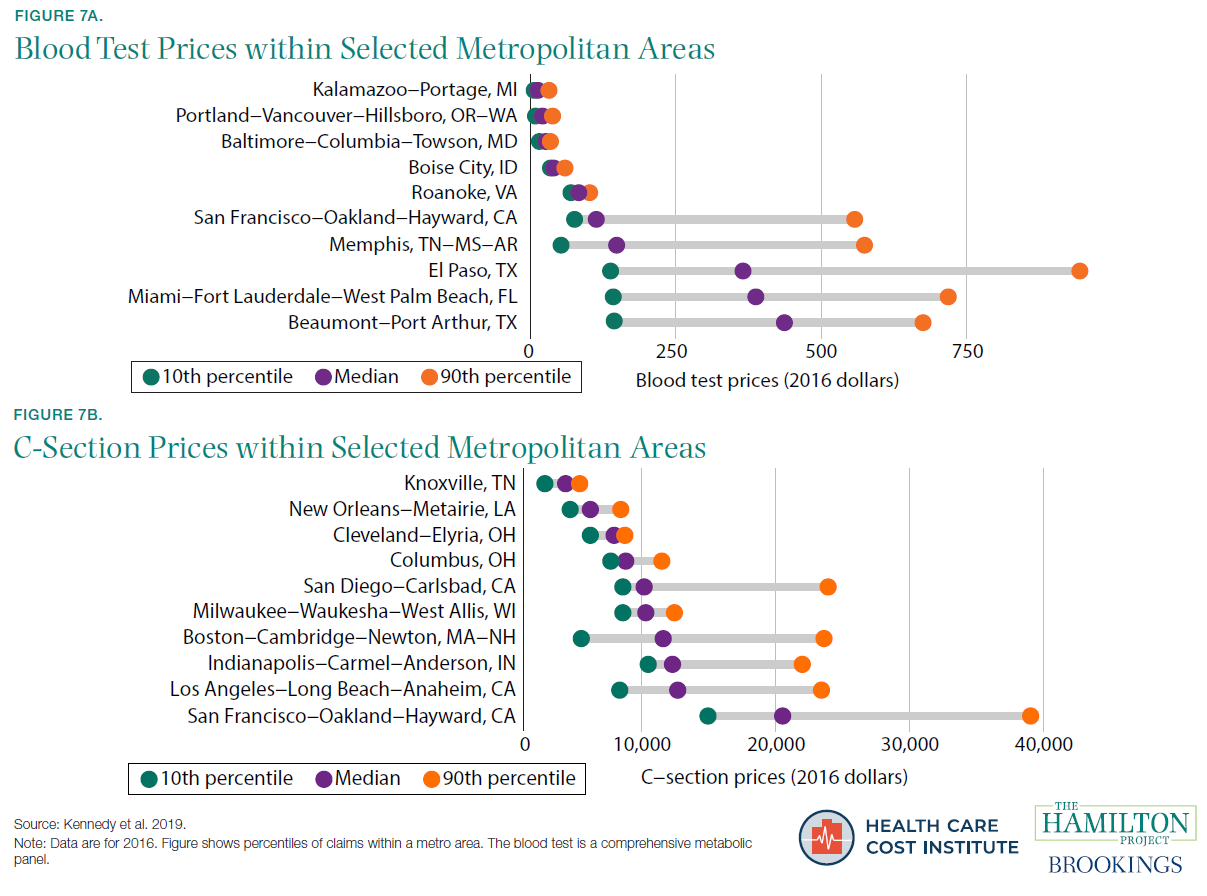 Figure 7A. Blood Test Prices within Selected Metropolitan Areas; Figure 7B. C-Section Prices within Selected Metropolitan Areas