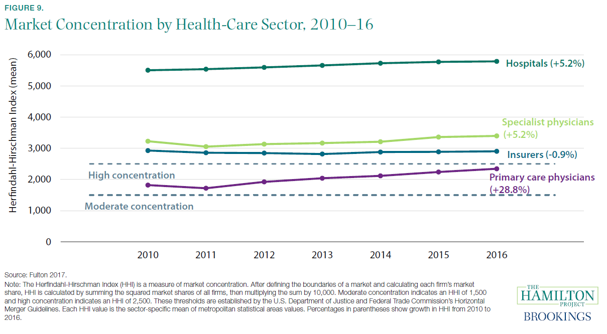 Figure 9. Market Concentration by Health-Care Sector