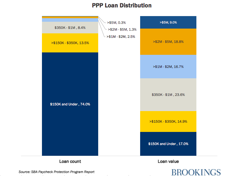 PPP loan distribution