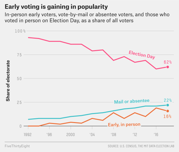 Chart showing the long-term, steady growth in popularity for early voting and absentee or mail voting.