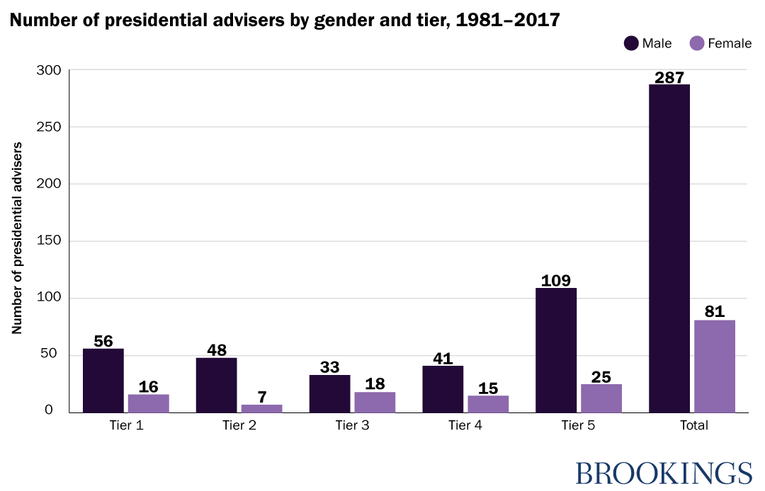 Number of presidential advisers by gender and tier, 1981-2017