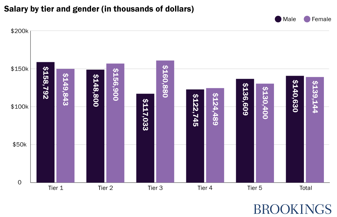 Salary by tier and gender (in thousands of dollars)