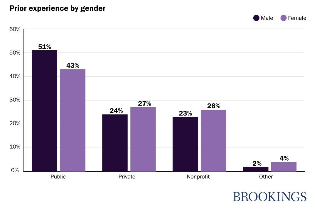 Prior experience by gender