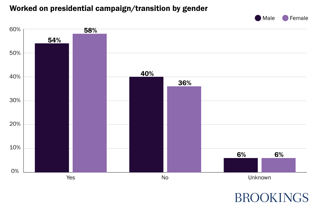 Worked on presidential campaign/transition by gender