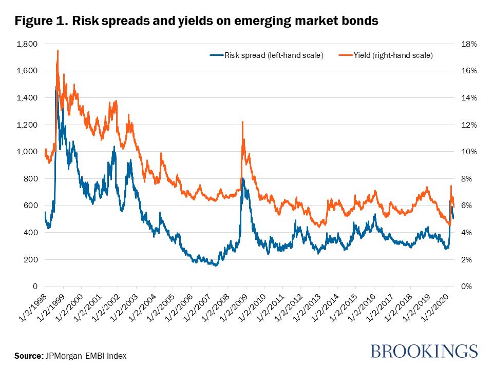 https://www.brookings.edu/wp-content/uploads/2020/05/200526_global_debt_financing_fig1.png