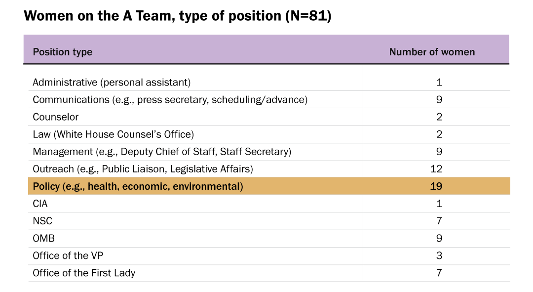 Women on the A Team, type of position (N=81)