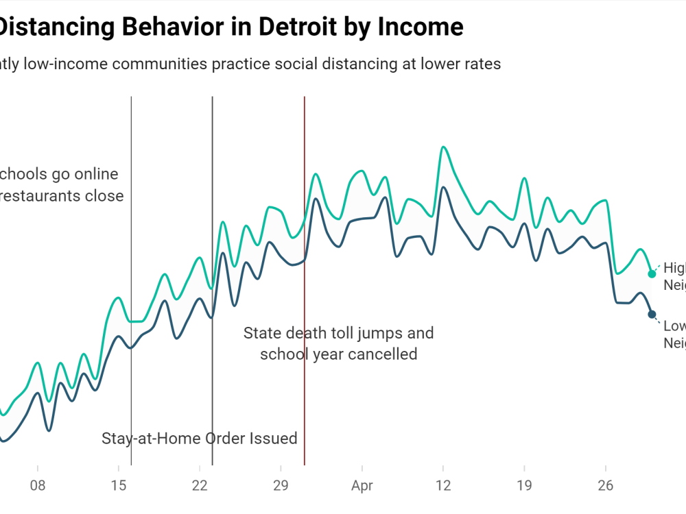 Chart showing gap in Detroit's social distancing by income