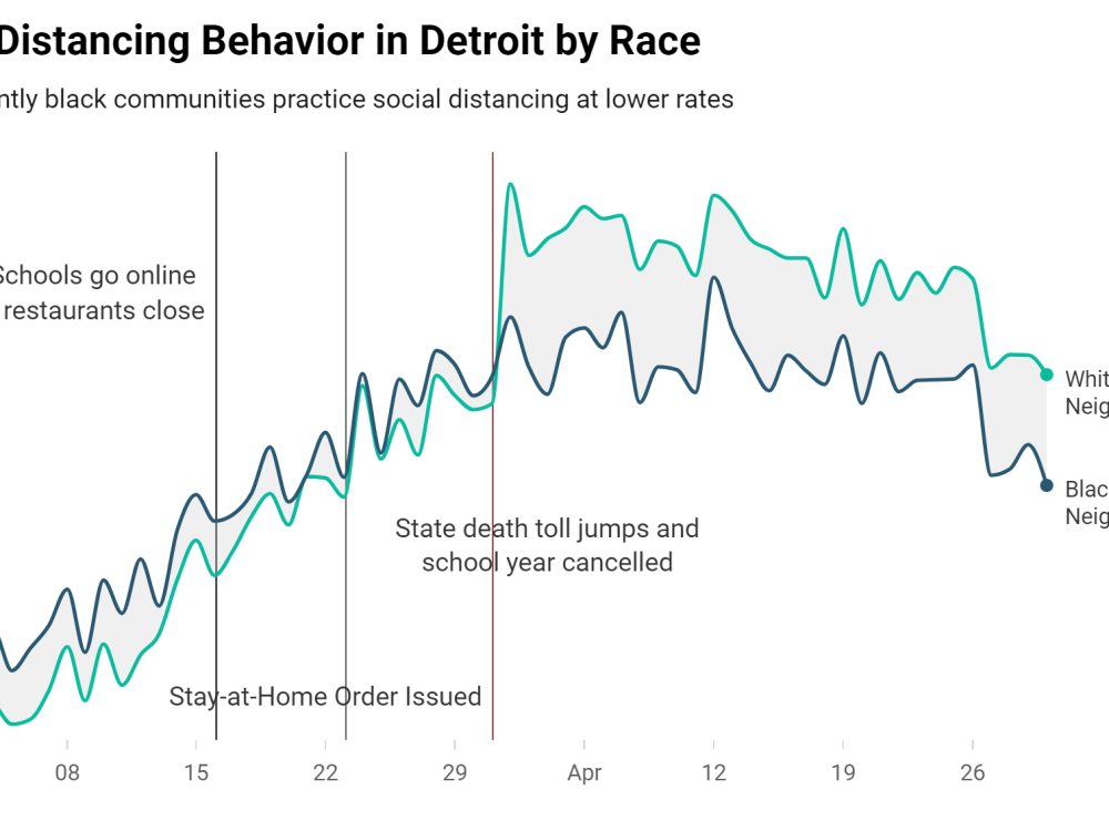 Chart showing gap in Detroit's social distancing by race