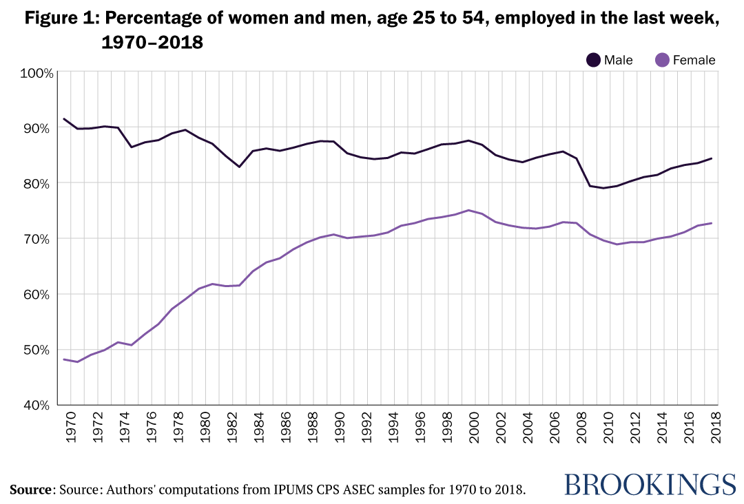 Figure 1: Percentage of women and men, age 25 to 54, employed in the last week, 1970-2018