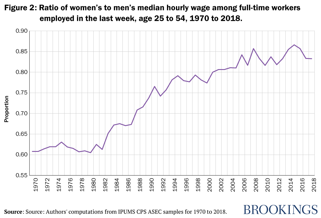 Figure 2: Ratio of women's to men's median hourly wage among full-time workers employed in the last week, age 25 to 54, 1970 to 2018.