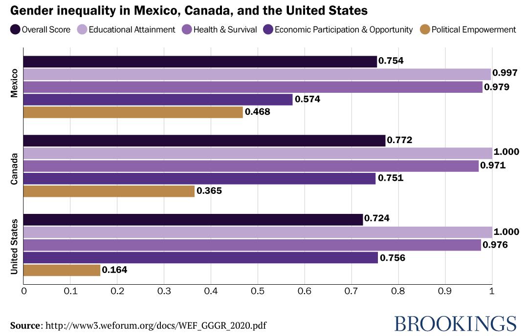 Gender equality in Mexico, Canada, and the United States