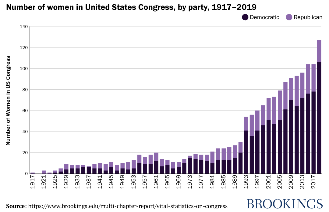 Number of women in United States Congress, by party, 1917-2019