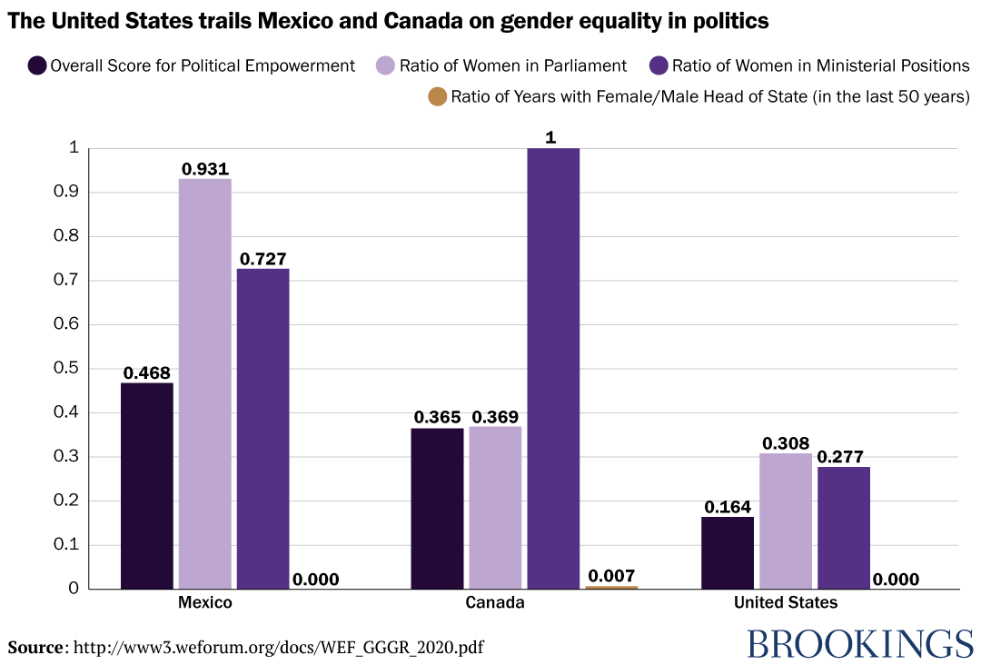 The United States trails Mexico and Canada on gender equality in politics