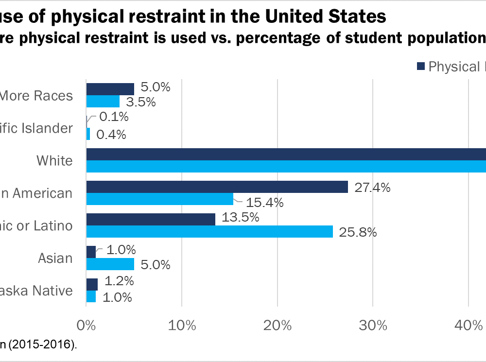 Fig2 _Anderson Inequity physical restraint