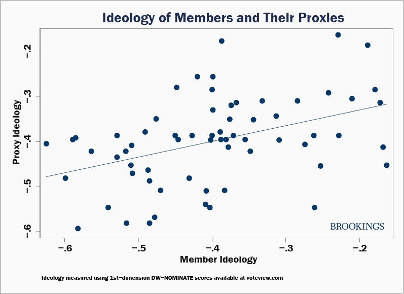 Scatter plot showing ideology scores of members and their proxy designees, showing that they tend to be similar.