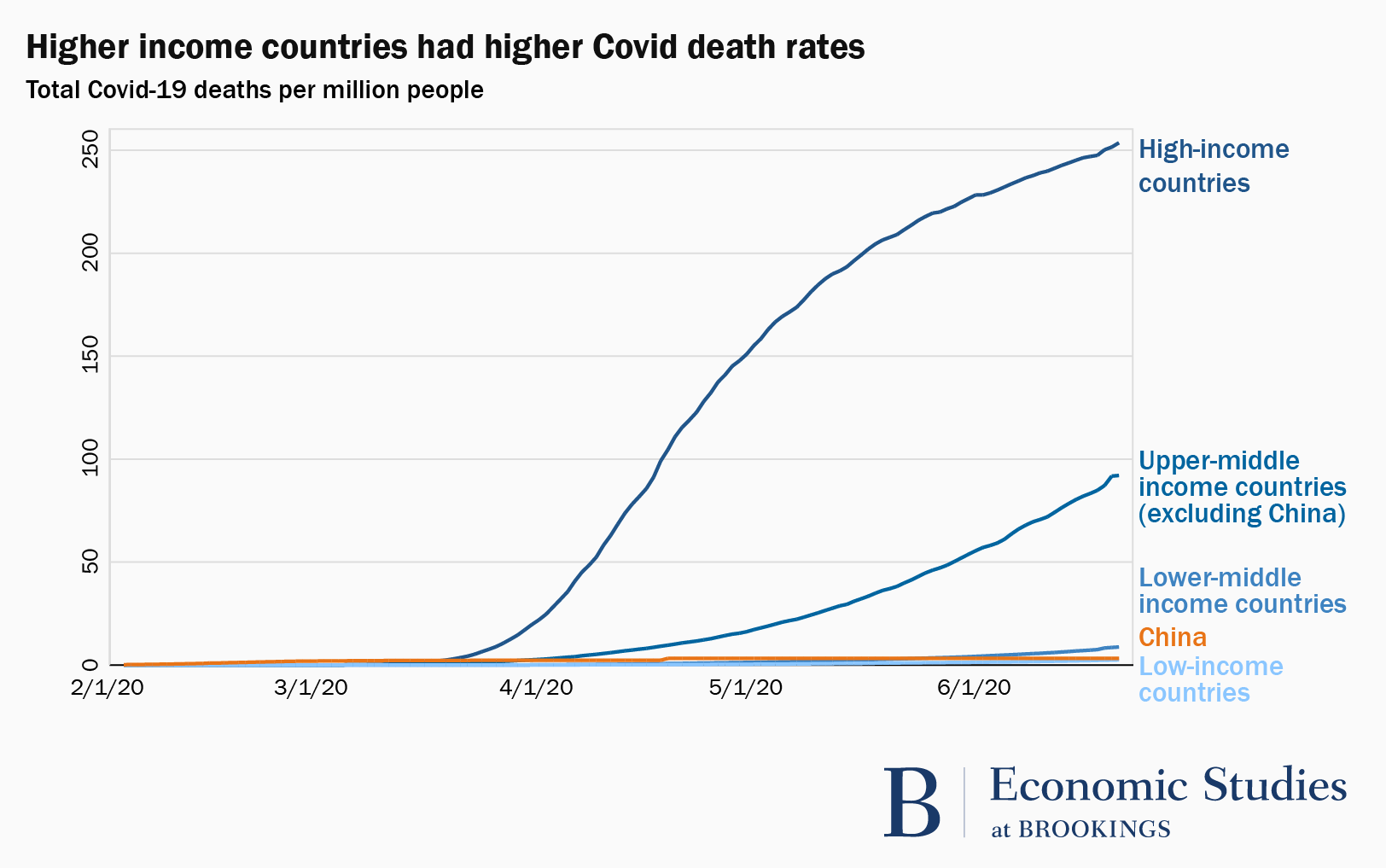 A line graph demonstrating that higher income countries had higher Covid death rates.