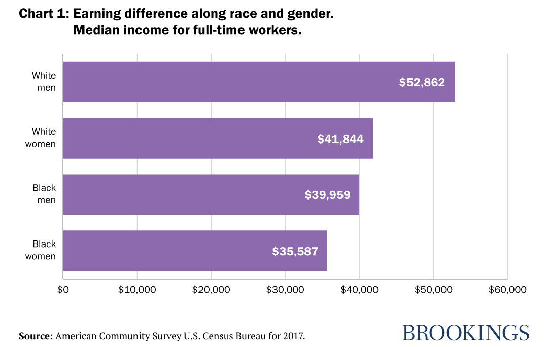 Chart 1: Earning difference along race and gender. Median income for full-time workers.