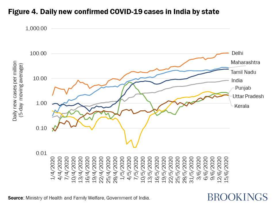 How Well Is India Responding To Covid 19