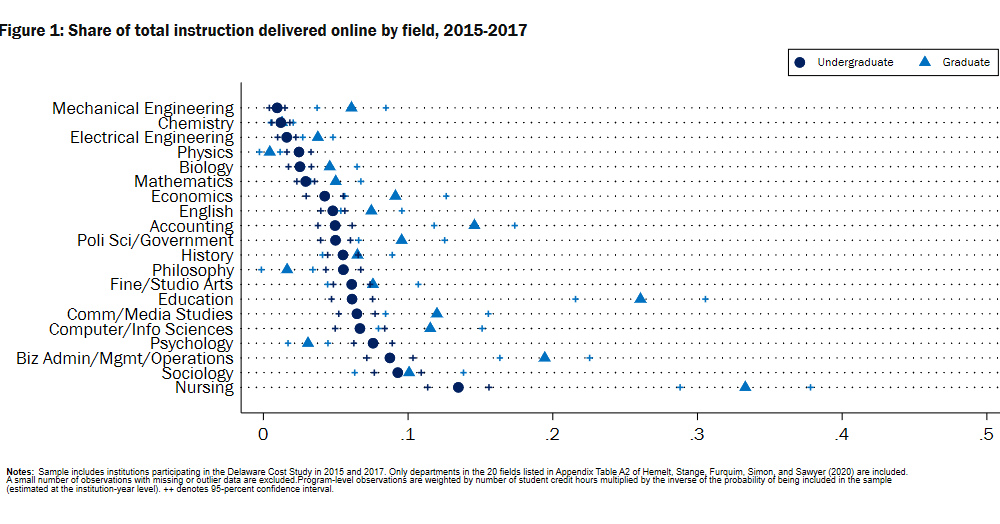F1 Share of total instruction delivered online by field 2015-2017