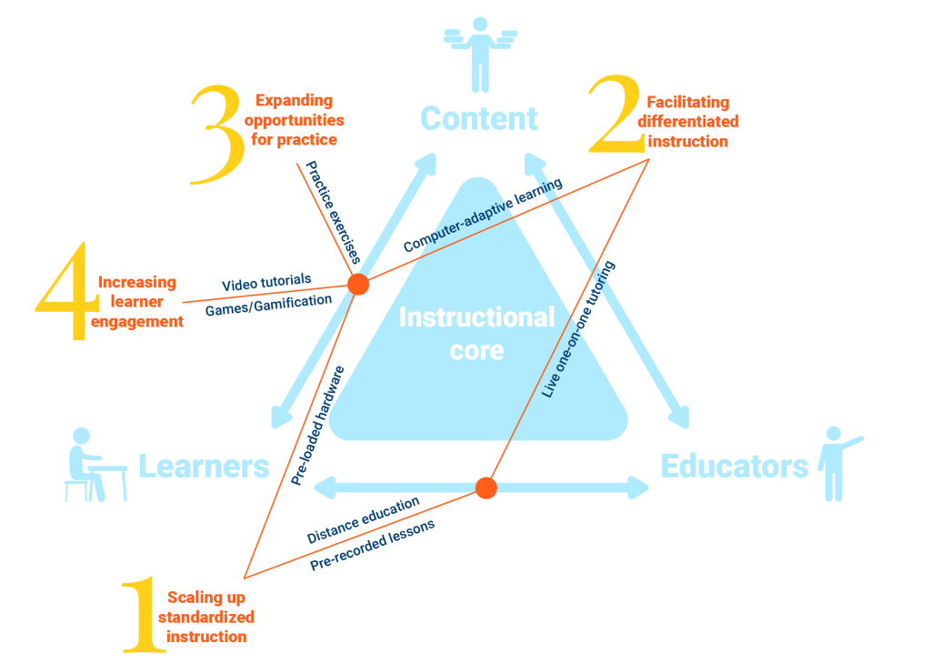 Figure 2 Comparative advantages of technology