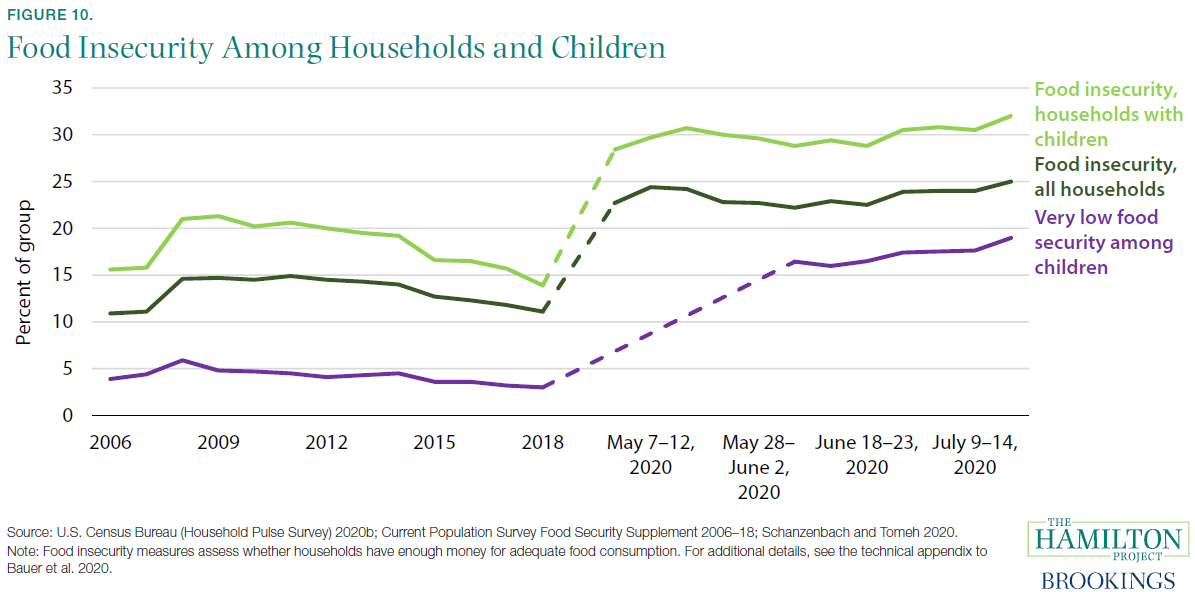 Food Insecurity Among Households and Children
