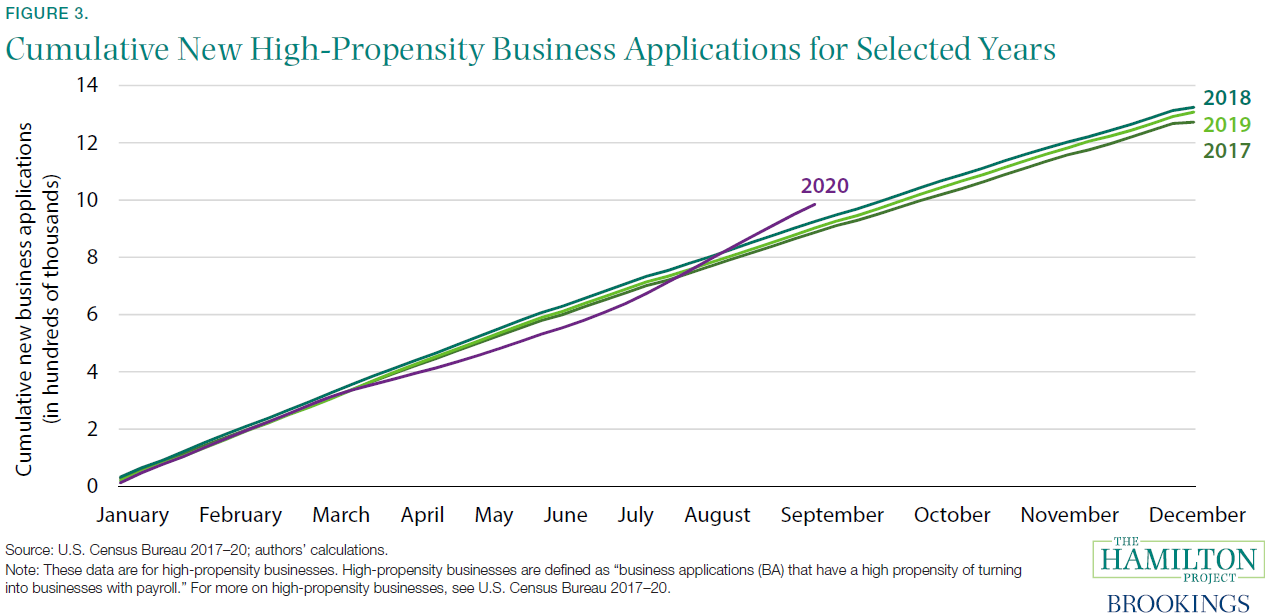 Cumulative New High-Propensity Business Applications for Selected Years