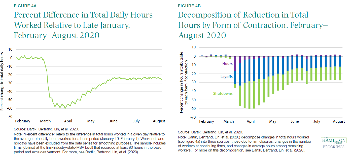Percent Difference in Total Daily Hours Worked Relative to Late January, February-August 2020; Decomposition of Reduction in Total Hours by Form of Contraction, February-August 2020