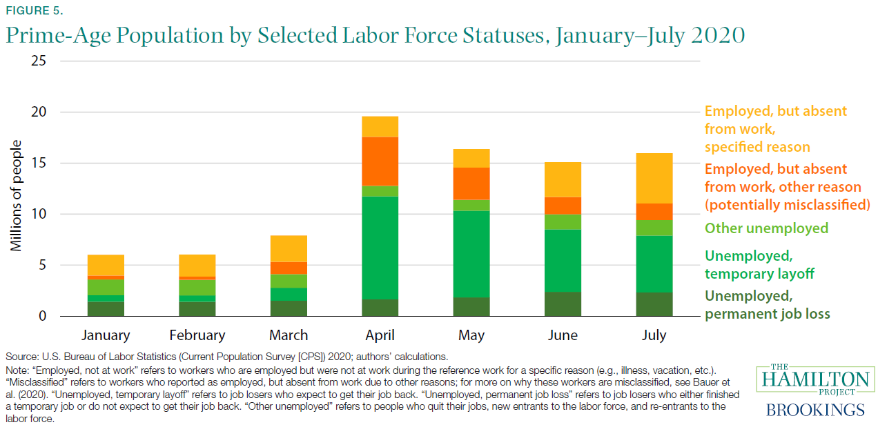Prime-Age Population by Selected Labor Force Statuses, January-July 2020