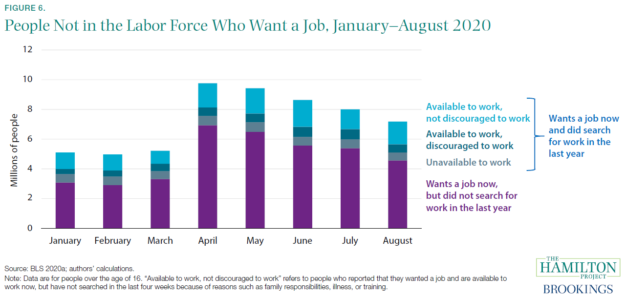 People Not in the Labor Force Who Want a Job, January-August 2020