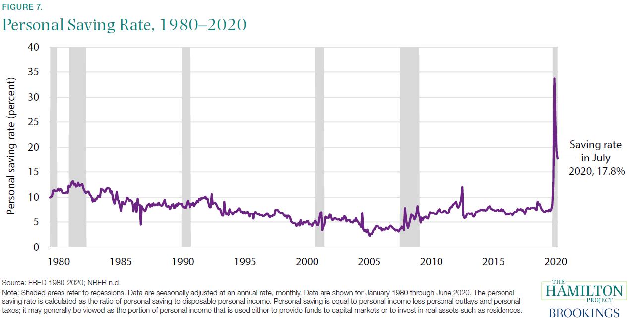 Personal Savings Rate, 1980-2020