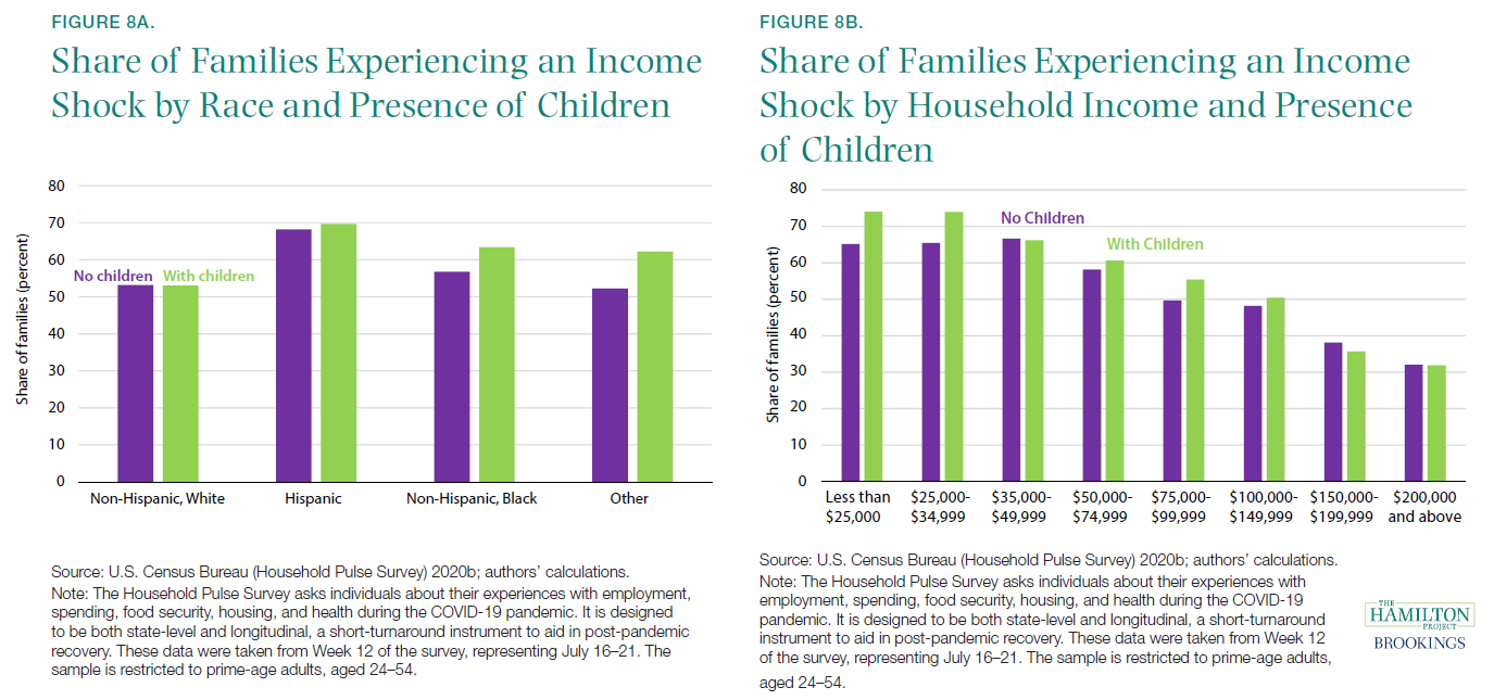 Share of Families Experiencing an Income Shock by Race and Presence of Children; Share of Families Experiencing an Income Shock by Household Income and Presence of Children