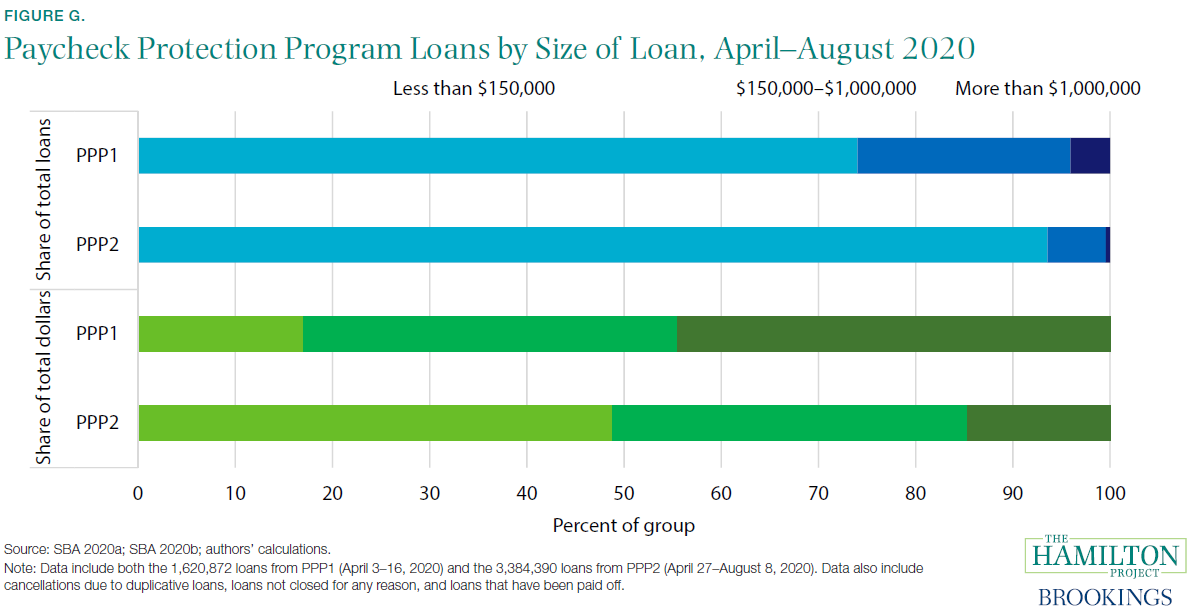 Paycheck Protection Program Loans by Size of Loan, April-August 2020