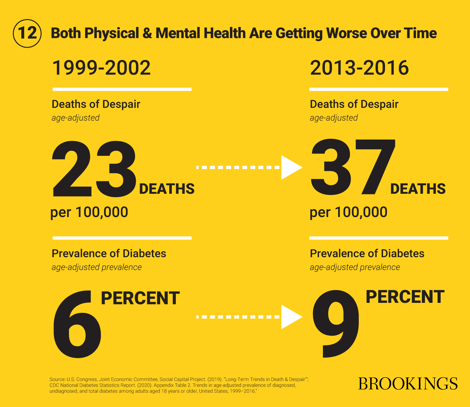 12 Both Physical & Mental Health Are Getting Worse Over Time